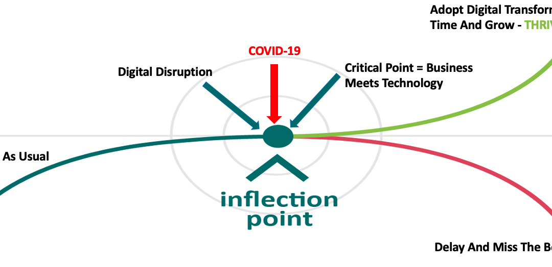 Using Digital Transformation To Overcome The Covid-19 Inflection Point