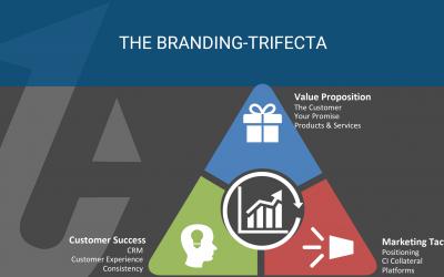 The Branding Trifecta
